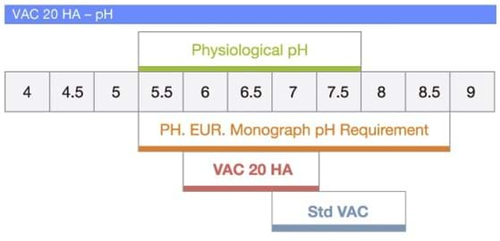VAC 20 HA stays within range of physiological pH.